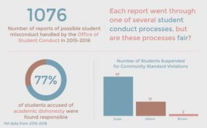 Student conduct process infographic by Carolyn Sun   The Chronicle